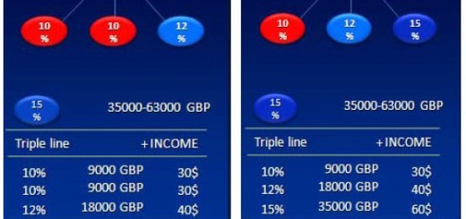 Bonusul de linie tripla la nivelul de Distribuitor de 15%